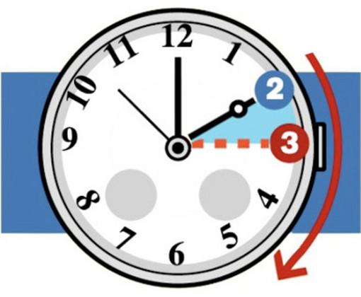 Attenzione alle lancette, stanotte scatta l'ora legale